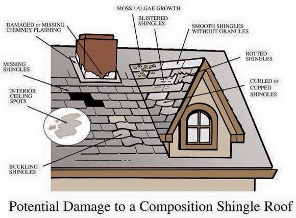 Roof Replacement Toronto